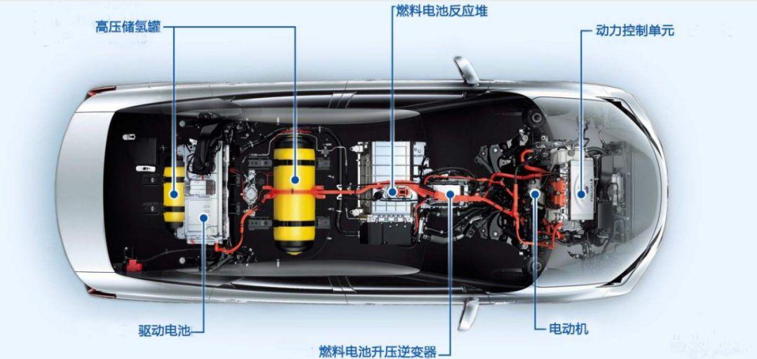 燃料电池测试