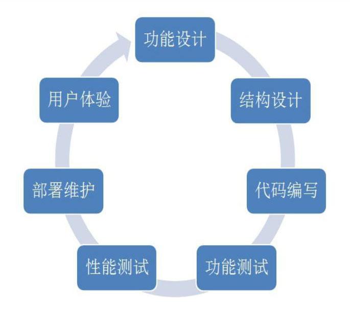 非标系统定制