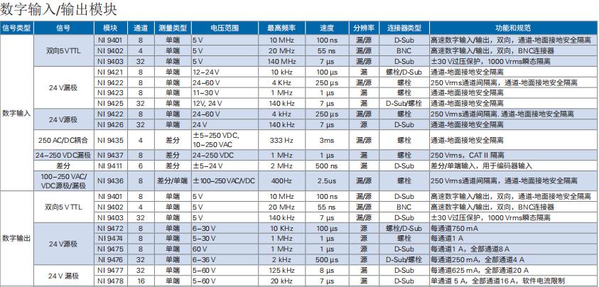 NI 基于CRIO平台产品选型指南