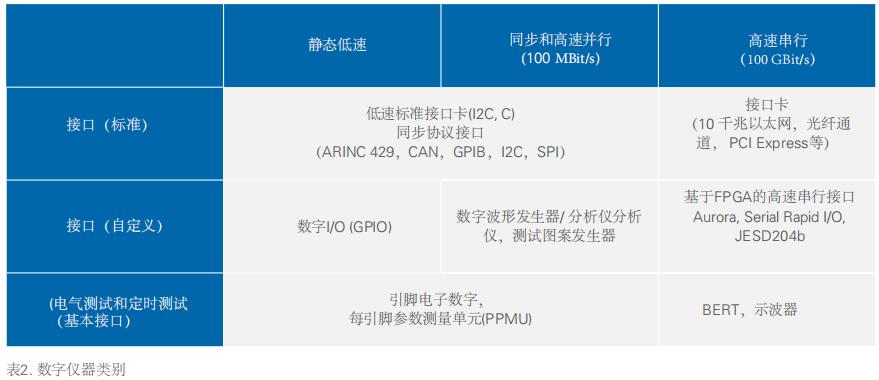 NI 基于PXI平台产品选型指南
