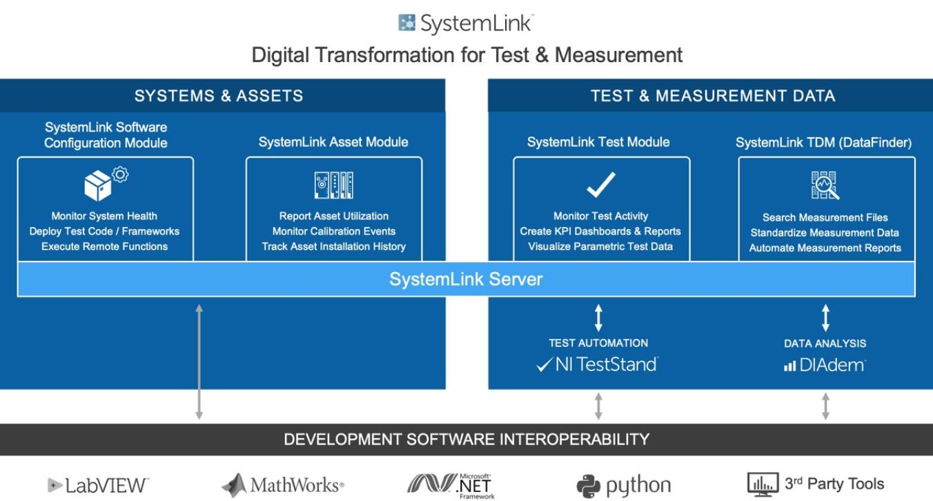 NI SystemLink™  企业管理软件