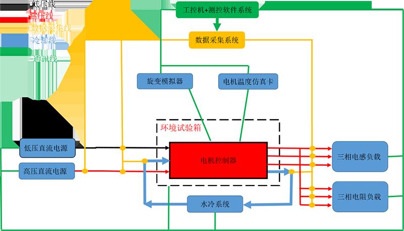 新能源汽车MCU耐久+功能测试系统