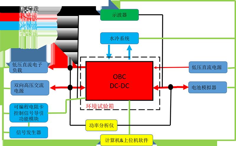 车载充电机(OBC)/BOBC/DC-DC测试系统