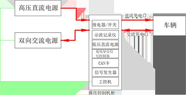 充电系统-互操作性及协议一致性测试