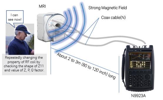 使用 FieldFox 手持式射频和微波分析仪管理无线医疗应用(第一部分)